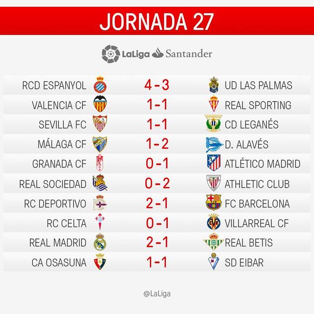 La Liga (Jornada 27): Resultados