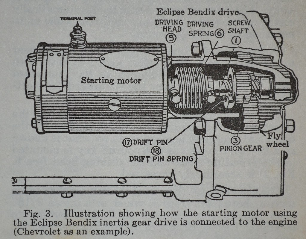 How is the bendix of a starter