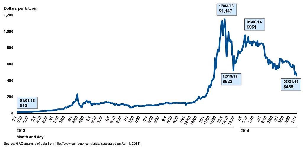 Индекс биткоин расписание торговых сессий форекс киев
