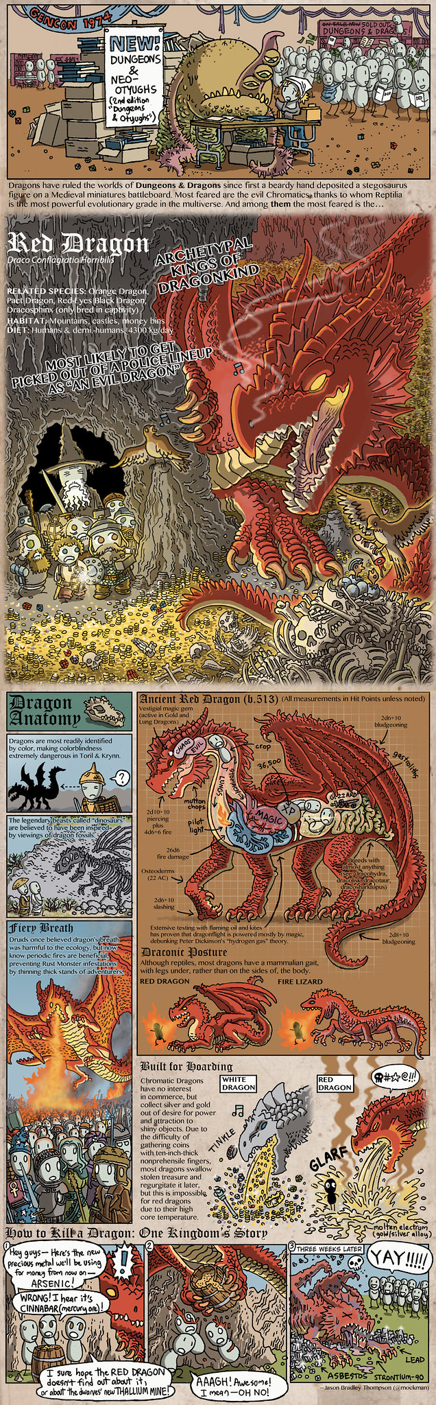 The Dragons of Dungeons & Dragons by Jason Thompson - Red Dragon