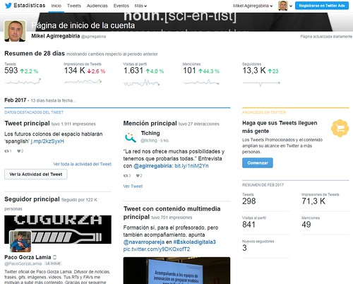 Twitter Analítica: 10 años en Twitter