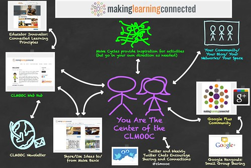 CLMOOC Overview Map 2014 | by Dogtrax