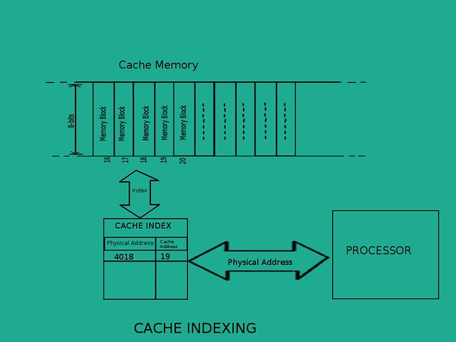cache-indexing