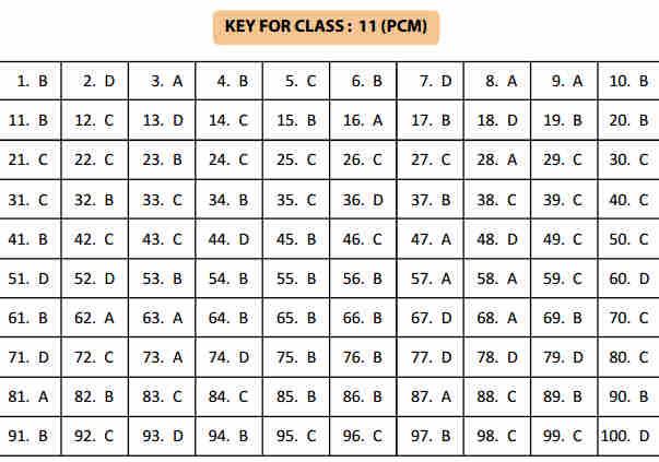 NSTSE 24 January Class 11 Part 2