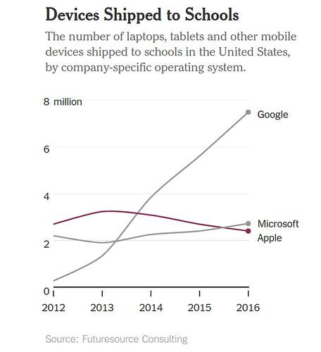 MS, Apple, Google az amerikai iskolákban