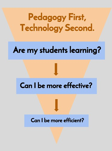 Inverse Hierarchy of Instructional Technology Needs | by josephmmurphy