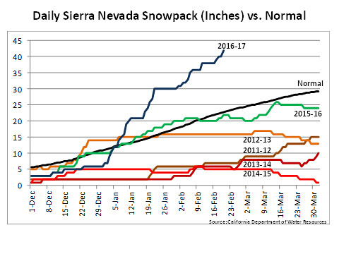 Daily Currency Charts: Daily Sierra Nevada Snowpack (Inches) vs. Normal chart | Flickr,Chart