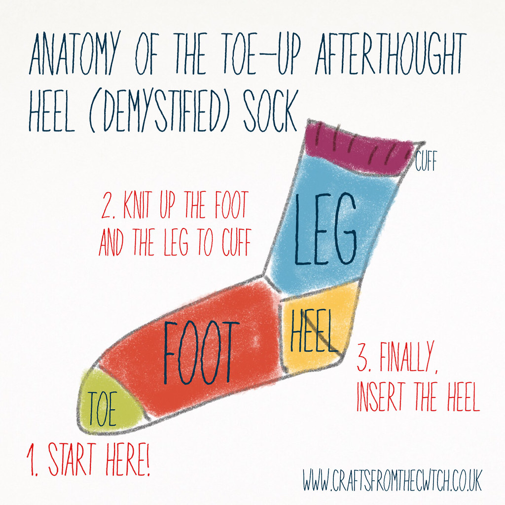 Anatomy Of The Toe Up Afterthought Heel Sock Sarah Flickr