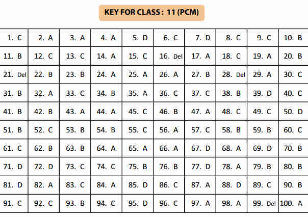 NSTSE 5 February Class 11 Part 2