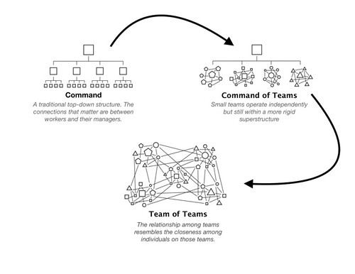 teamofteamschart