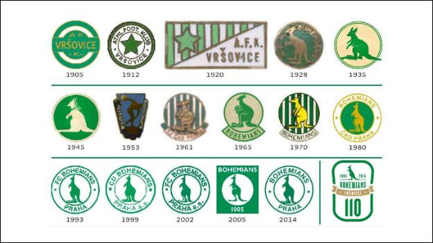 Proměny znaku Bohemians Praha od založení klubu až po současnost