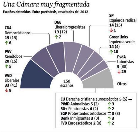 17c17 Resultado elecciones Holandesas 15 marzo Fuente NOS LaVanguardia