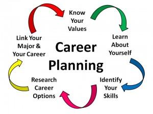 Carrer Planning