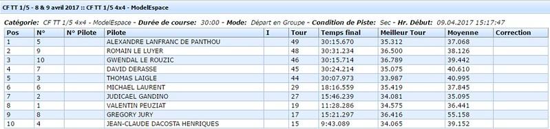 Finale 4x4 CF1 2017 - Neuville de Poitou