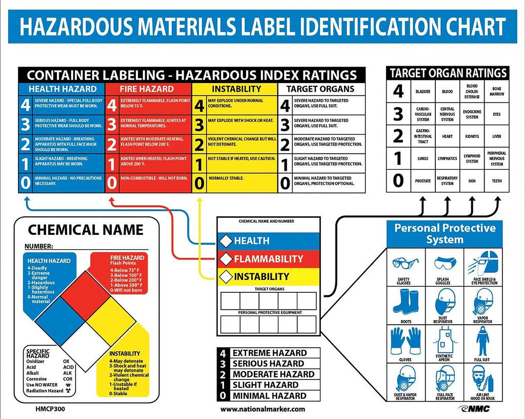 The Metric System Chart: hazardous materials transport chart | old osha hazcom systemu2026 | Flickr,Chart