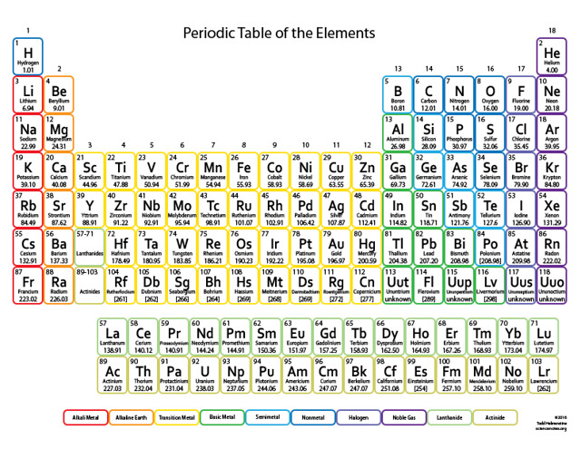 Names inspired by the periodic table of elements urtaz Choice Image