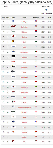 Top 25 beers globally (by sales dollars)