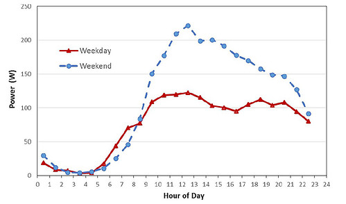Weekend and Weekday Demand Profiles