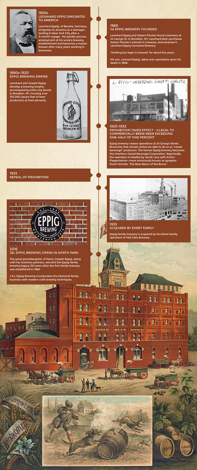 eppig-history-infographic