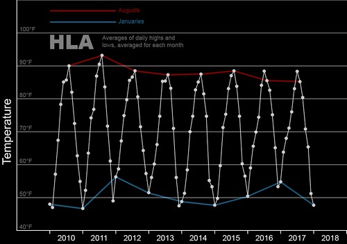 2010-2018 HLA (August & January) | by Wil C. Fry