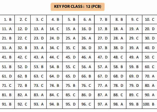 NSTSE 5 February Class 12 Part 1