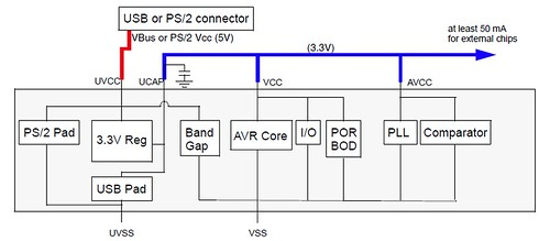 AT90USB82/162 Power Distribution Figure7-2. 5V 3.3V configuration