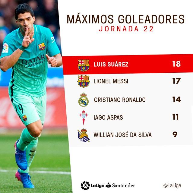 La Liga (Jornada 22): Máximos Goleadores