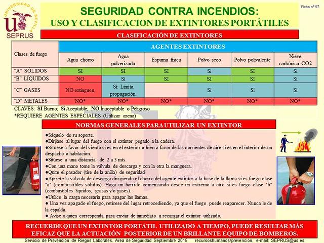 97 Píldora Seguridad contra incendios (Uso-clasificacion extintores)