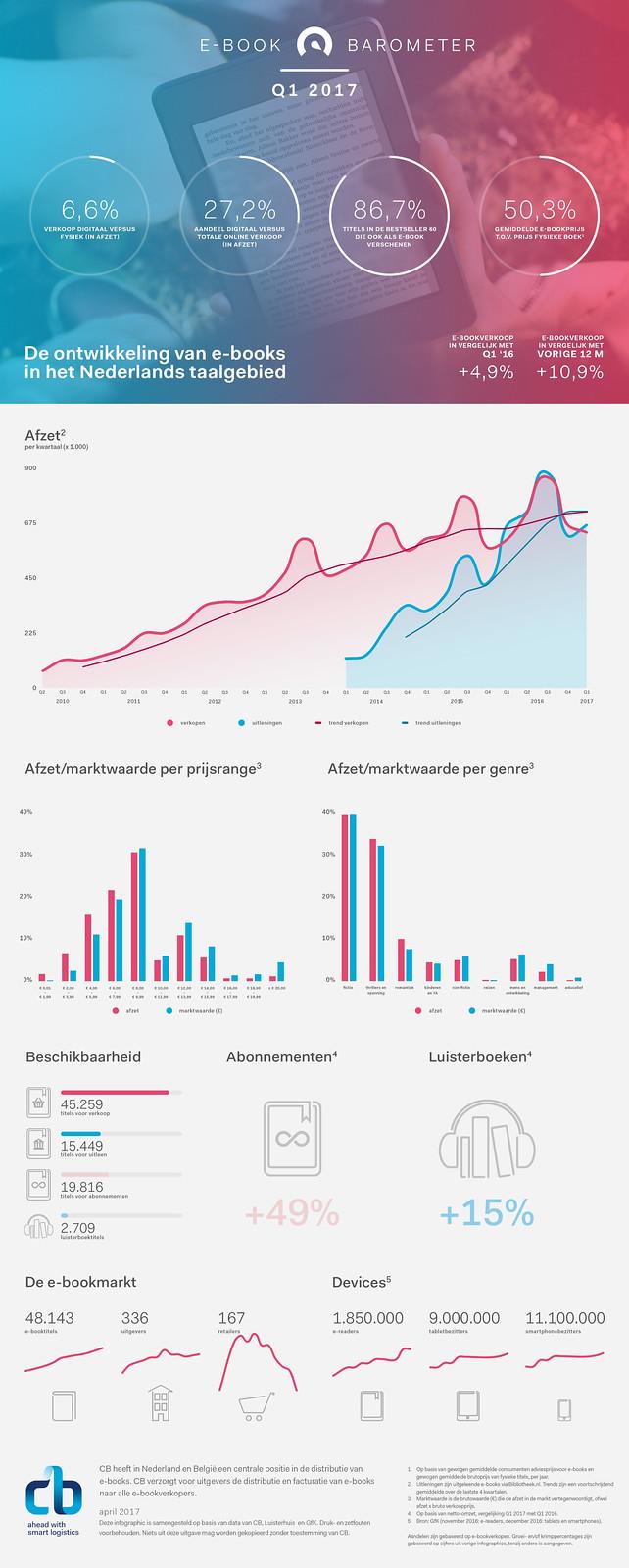 E-bookbarometer-2017-Q1-NL