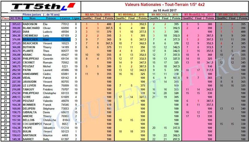Valeurs Nationales 4x2 après CF12017