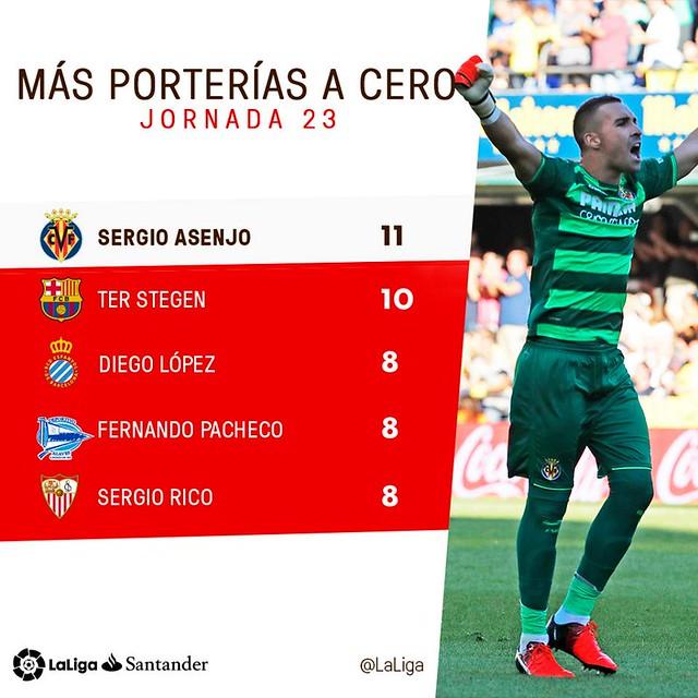 La Liga (Jornada 23): Más porterías a cero
