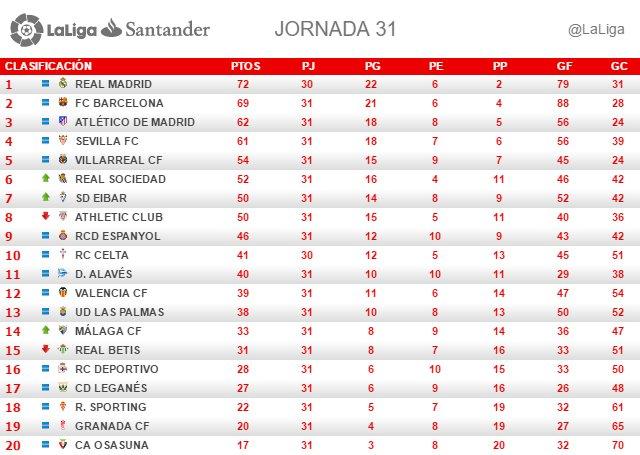 La Liga Santander (Jornada 31): Clasificación