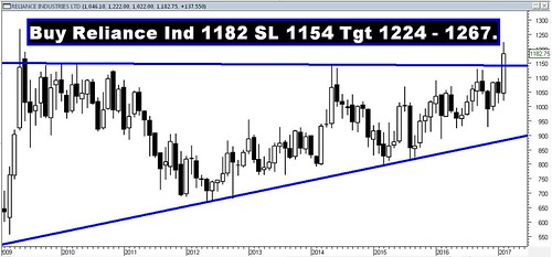 Reliance Ind