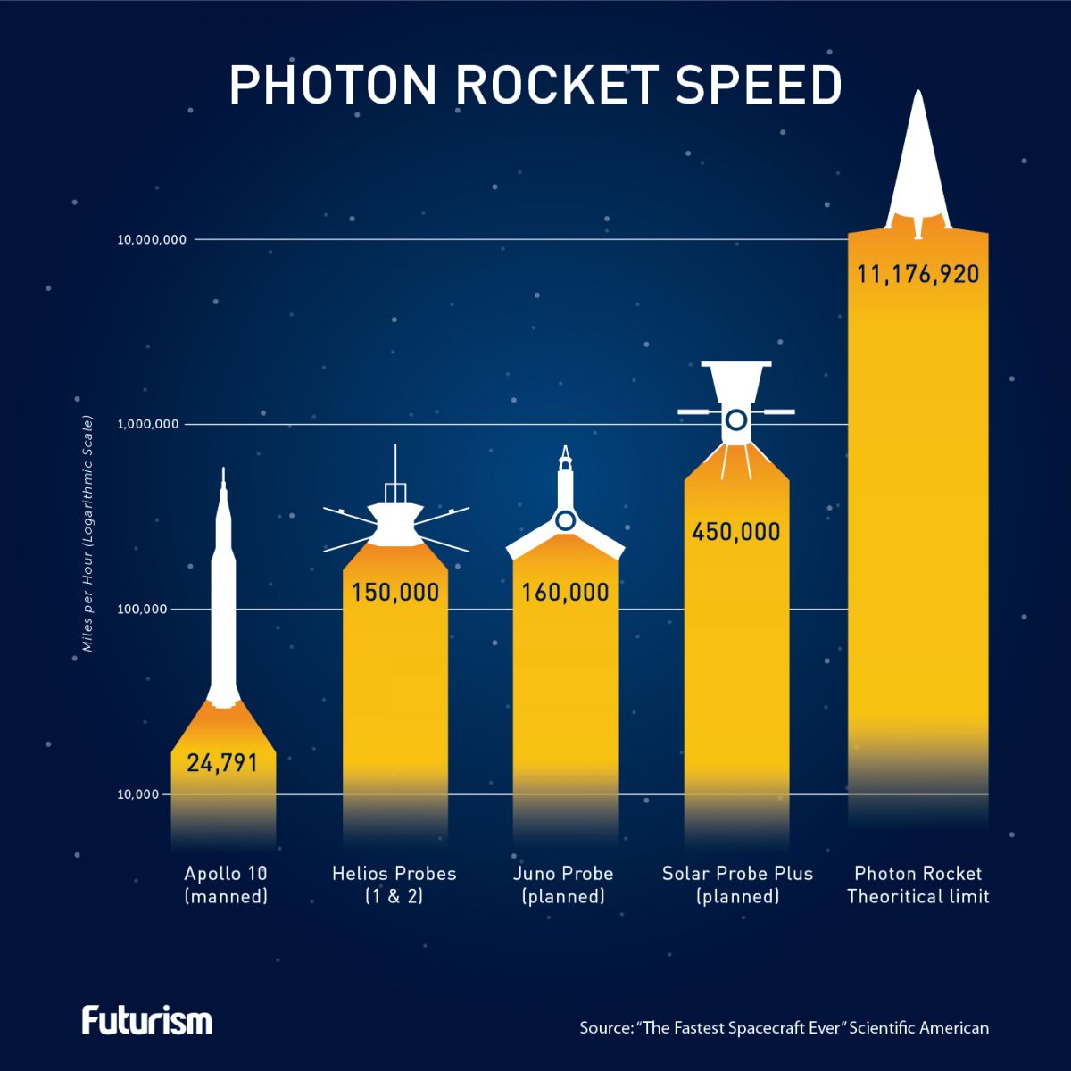 Photon-Rocket-Speed-1200x1200