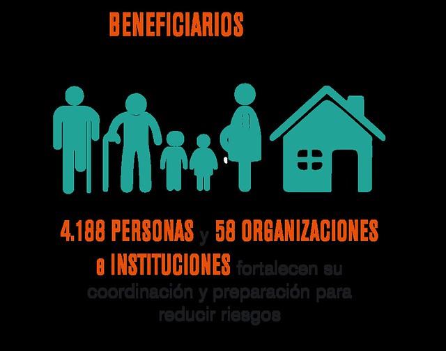 Cháke Ou 2016-2017 - Beneficiarios