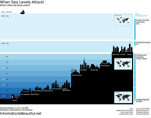 Sea Level Chart: When Sea Levels Attack! | It7s difficult to keep track of alu2026 | Flickr,Chart