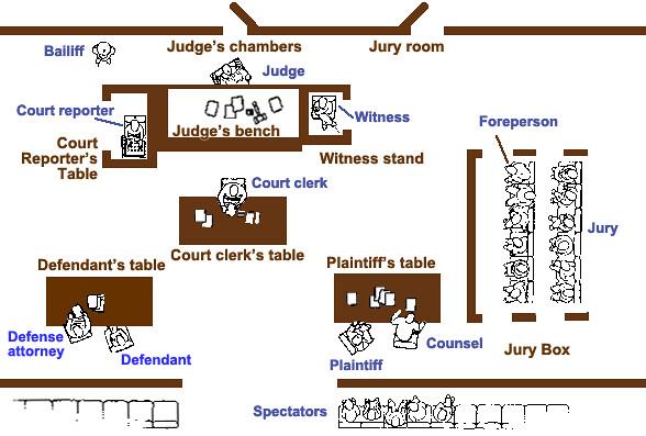 courtroom layout beautifulsiren flickr. Black Bedroom Furniture Sets. Home Design Ideas