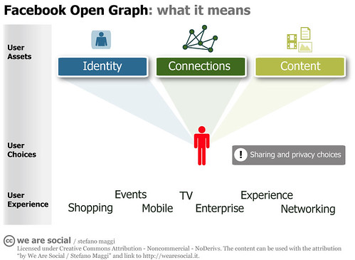 Facebook Open Graph | by stefanomaggi