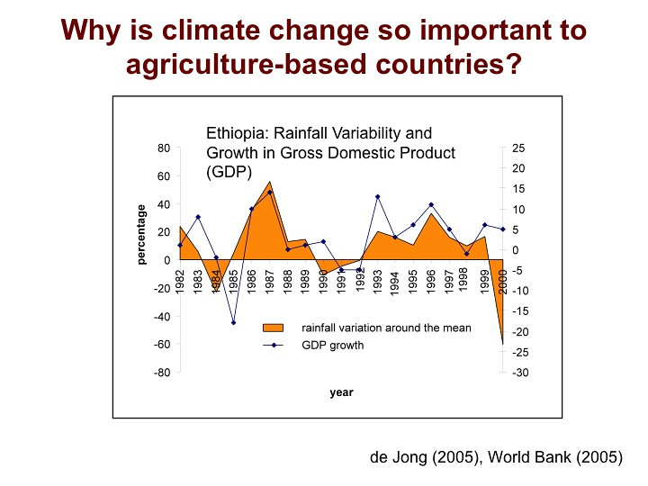 why is climate change so important to agriculture