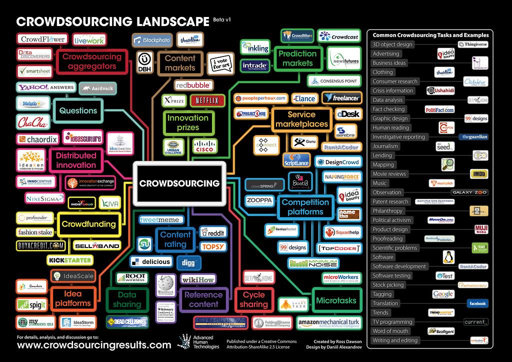 Crowdsourcing Landscape