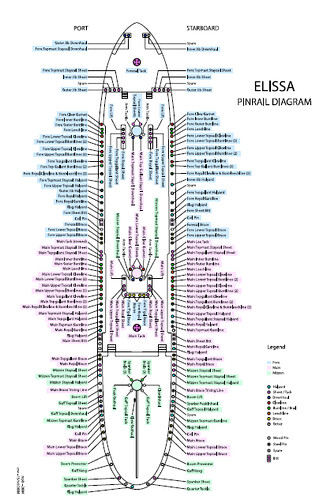 Elissa Pin Rail Diagram