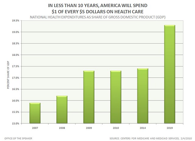 State Tax Chart: In less than 10 Years AMERICA will Spend $1 of Every $5 Du2026 | Flickr,Chart