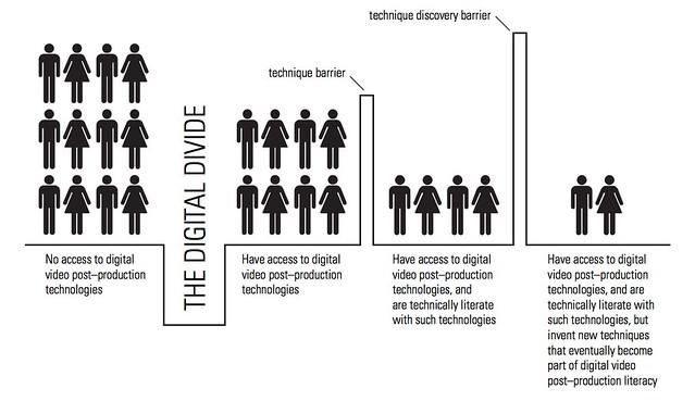 dissertation + digital divide