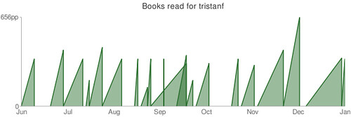 Last 20 books read in 2009 | by tristanf