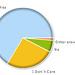 Google AdSense Poll on Revenue Share