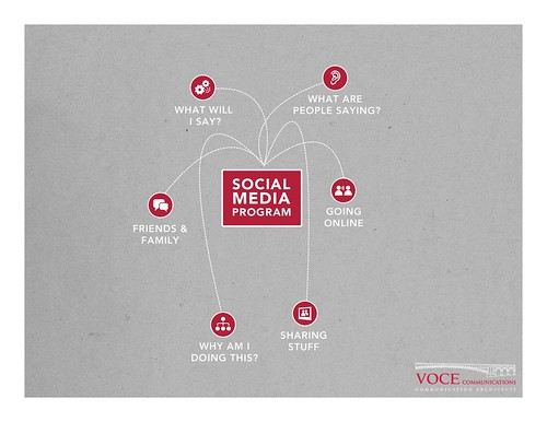 Social Media for Small Business | by VoceCommunications