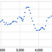 Malaysia F1 cct, elevation data