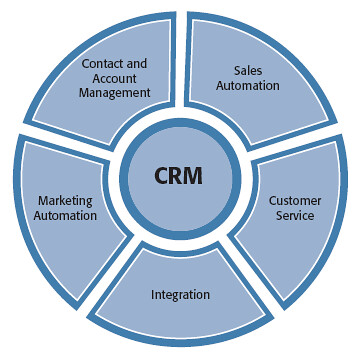 Crm Components Crm Components Sales Automation