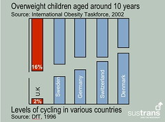 European cycling and obesity levels | by carltonreid
