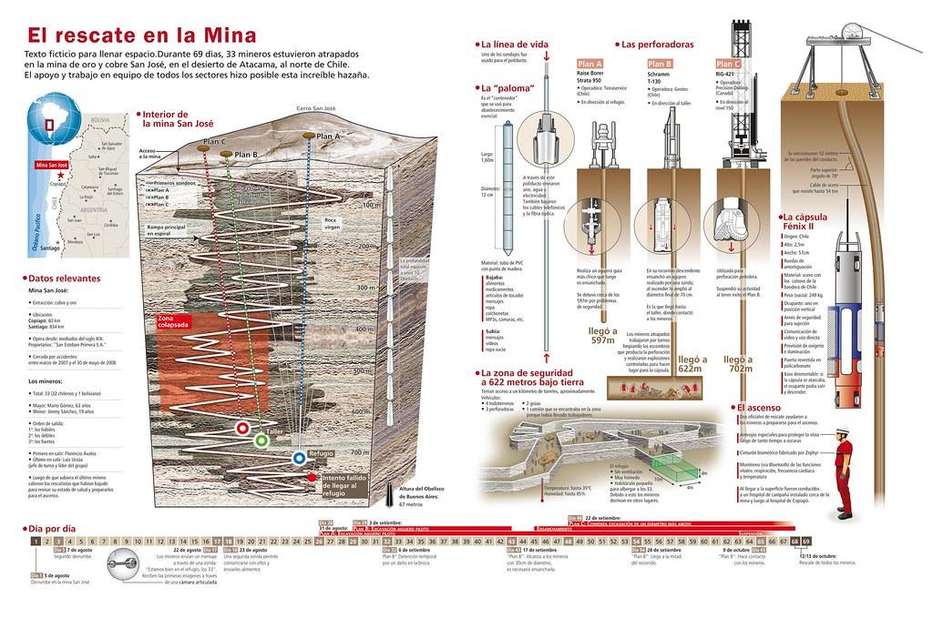 infographicChileminersrescue Esta infografa muestra lo Flickr